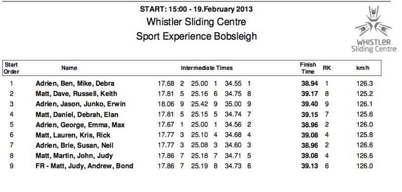 whistler bobsledding results