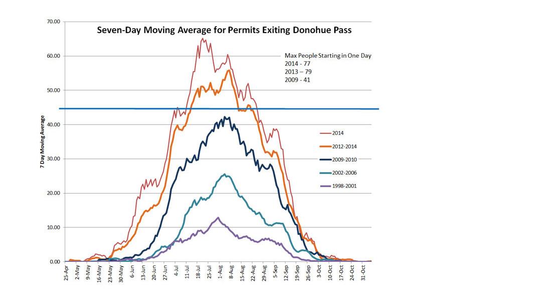 john muir hiking trail permits data for john muir trail traffic