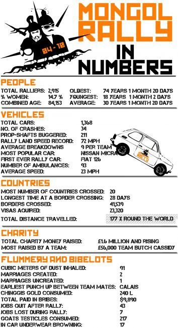 mongol rally numbers